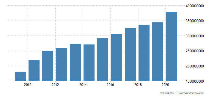 costa rica adjusted savings consumption of fixed capital us dollar wb data
