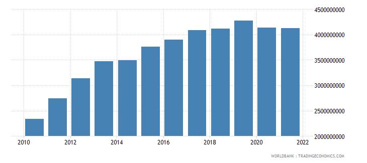 costa rica adjusted savings education expenditure us dollar wb data