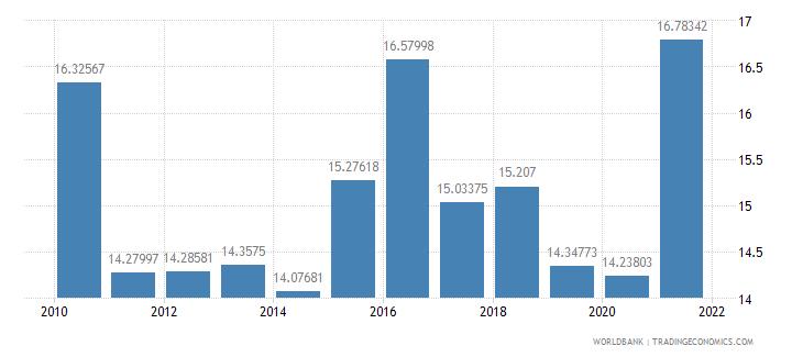 costa rica adjusted savings gross savings percent of gni wb data