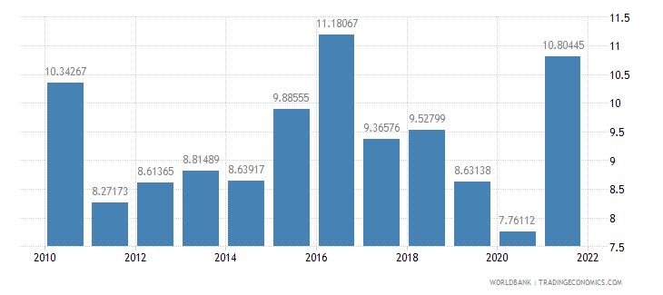 costa rica adjusted savings net national savings percent of gni wb data