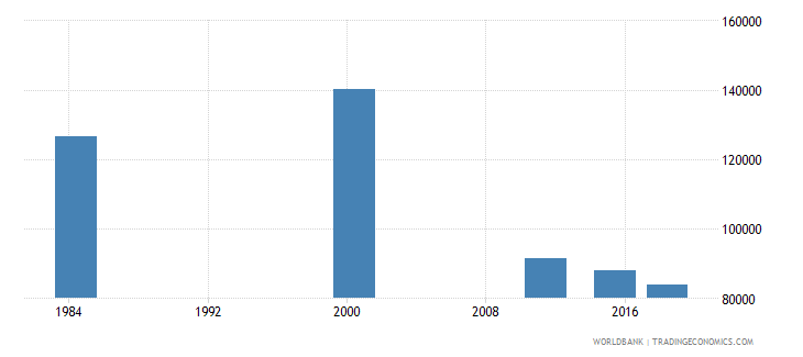 costa rica adult illiterate population 15 years both sexes number wb data
