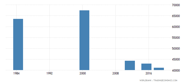 costa rica adult illiterate population 15 years female number wb data