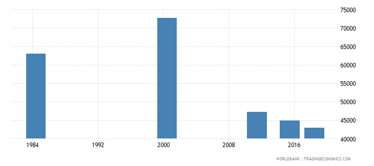 costa rica adult illiterate population 15 years male number wb data