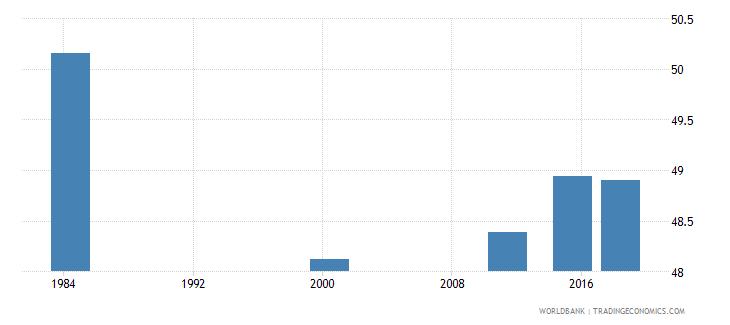 costa rica adult illiterate population 15 years percent female wb data