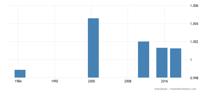 costa rica adult literacy rate population 15 years gender parity index gpi wb data