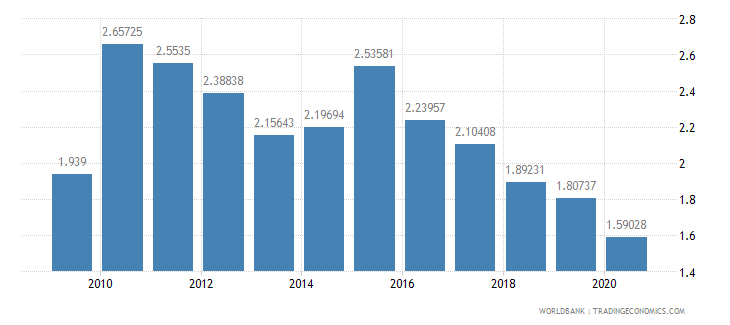 costa rica agricultural raw materials exports percent of merchandise exports wb data