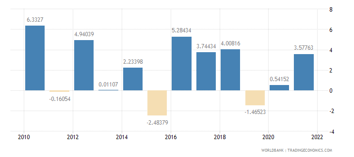 costa rica agriculture value added annual percent growth wb data