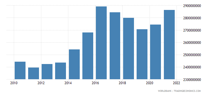 costa rica agriculture value added us dollar wb data