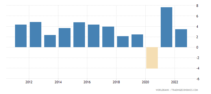 costa rica annual percentage growth rate of gdp at market prices based on constant 2010 us dollars  wb data