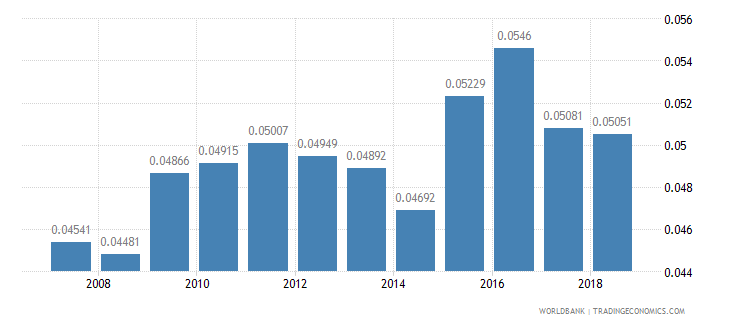 costa rica arable land hectares per person wb data