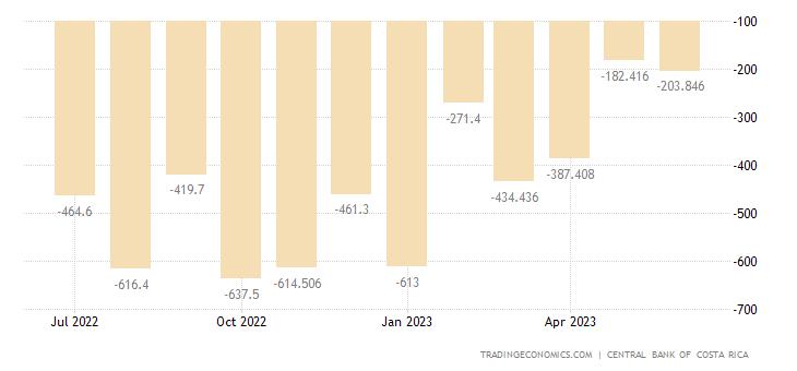 Costa Rica Balance of Trade