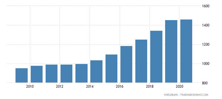 costa rica bank accounts per 1000 adults wb data