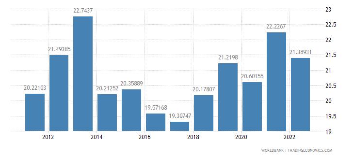costa rica bank liquid reserves to bank assets ratio percent wb data