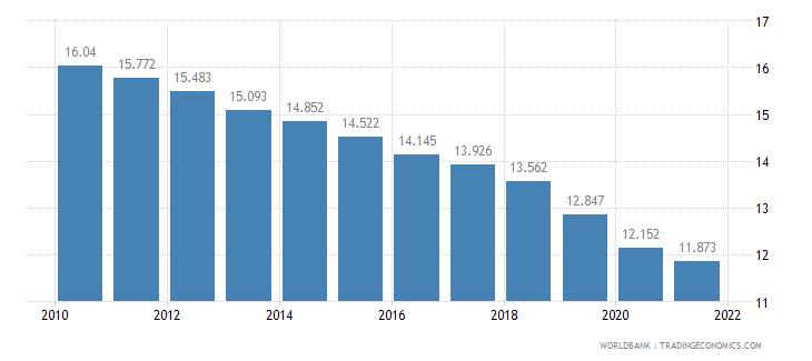 costa rica birth rate crude per 1 000 people wb data
