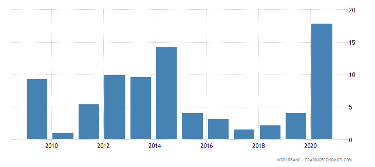 costa rica broad money growth annual percent wb data