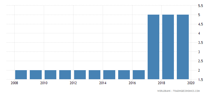 costa rica business extent of disclosure index 0 less disclosure to 10 more disclosure wb data