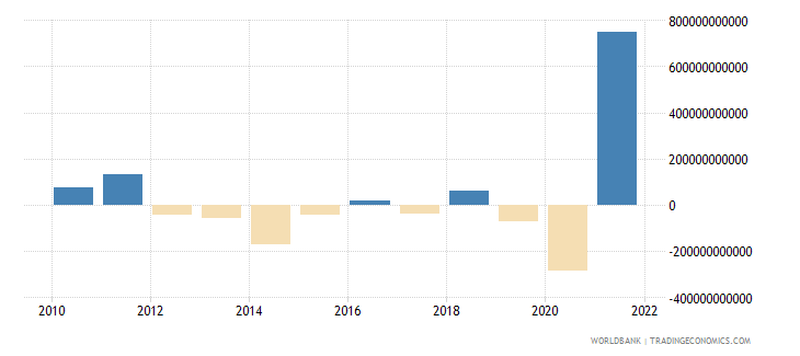 costa rica changes in inventories current lcu wb data