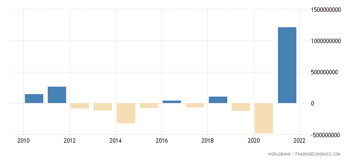costa rica changes in inventories us dollar wb data