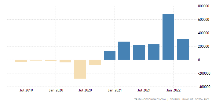 Costa Rica Changes in Inventories