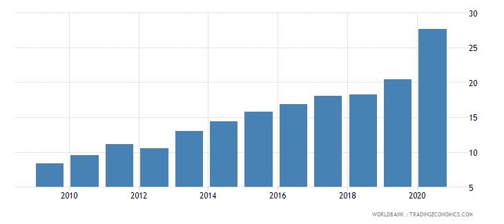 costa rica claims on central government etc percent gdp wb data