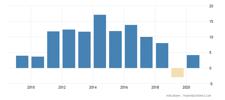 costa rica claims on private sector annual growth as percent of broad money wb data