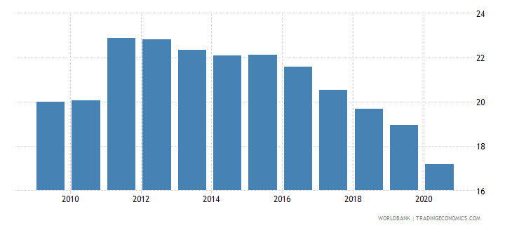 costa rica commercial bank branches per 100 000 adults wb data
