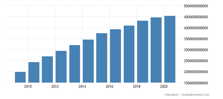 costa rica compensation of employees current lcu wb data
