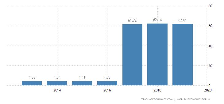 Costa Rica Competitiveness Index