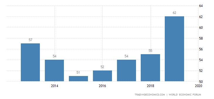 Costa Rica Competitiveness Rank