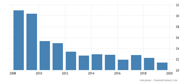 costa rica consolidated foreign claims of bis reporting banks to gdp percent wb data