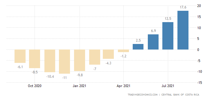 Costa Rica Construction Output