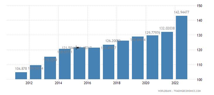 costa rica consumer price index 2005  100 wb data