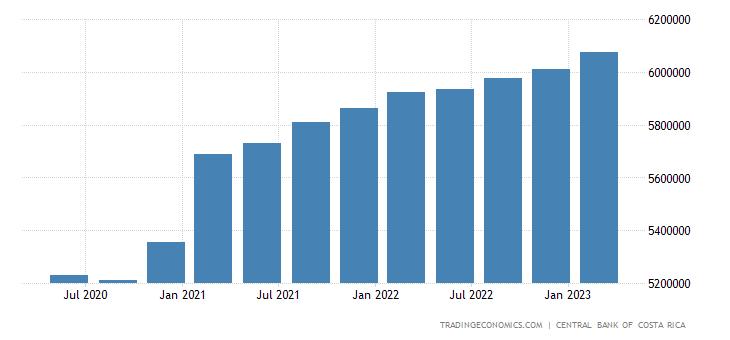 Costa Rica Consumer Spending