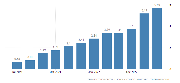 Costa Rica Core Inflation Rate