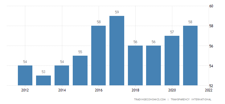 Costa Rica Corruption Index