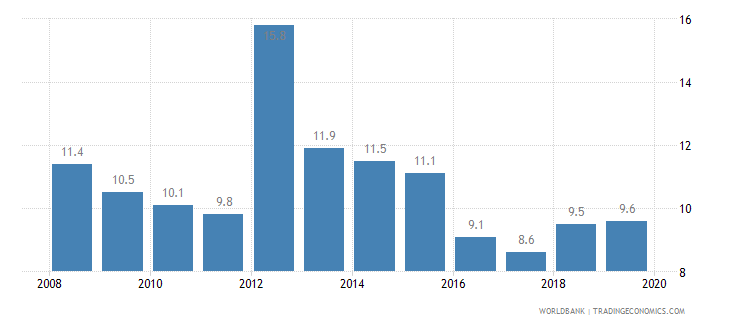 costa rica cost of business start up procedures percent of gni per capita wb data