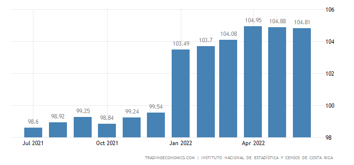 Costa Rica  Cpi Housing Utilities