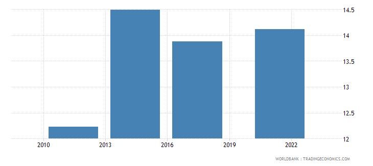 costa rica credit card percent age 15 wb data