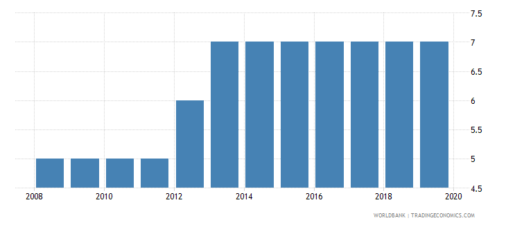 costa rica credit depth of information index 0 low to 6 high wb data
