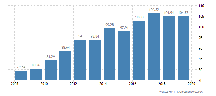 costa rica crop production index 1999 2001  100 wb data