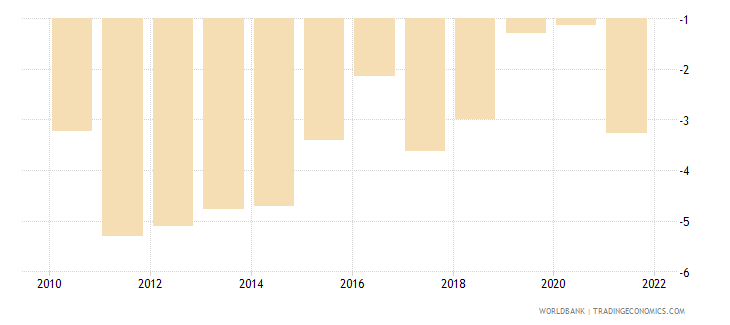 costa rica current account balance percent of gdp wb data