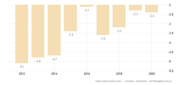 Costa Rica Current Account to GDP