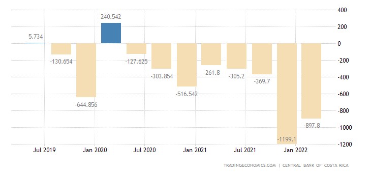 Costa Rica Current Account