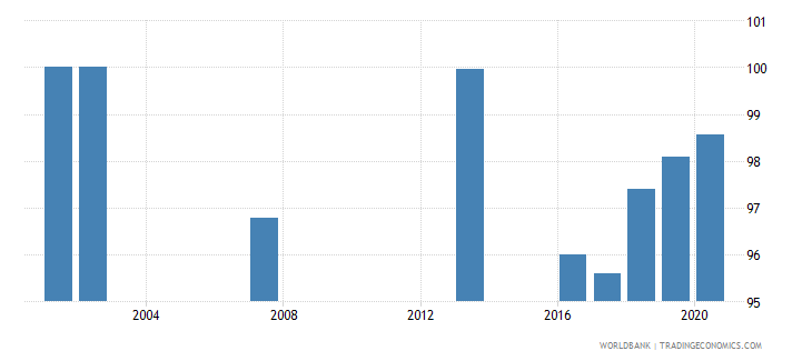 costa rica current education expenditure total percent of total expenditure in public institutions wb data