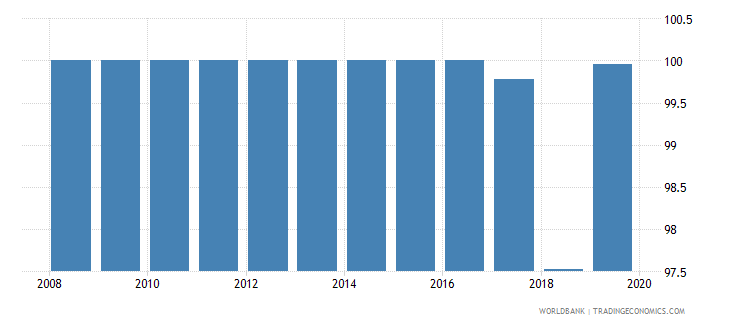 costa rica current expenditure as percent of total expenditure in pre primary public institutions percent wb data