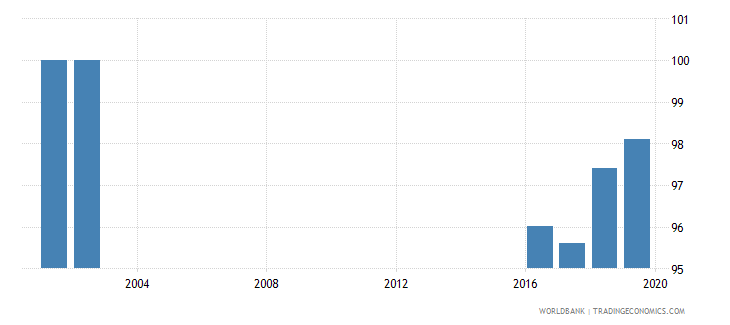 costa rica current expenditure as percent of total expenditure in public institutions percent wb data
