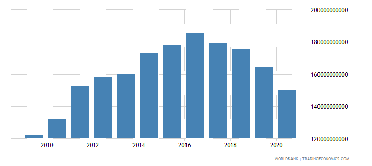 costa rica customs and other import duties current lcu wb data