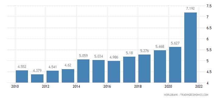 costa rica death rate crude per 1 000 people wb data