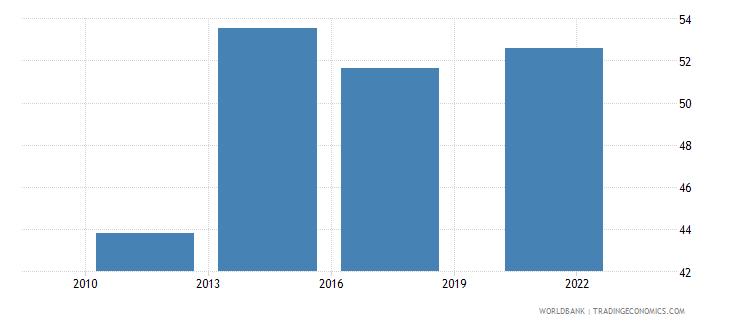 costa rica debit card percent age 15 wb data