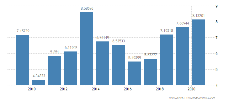 costa rica debt service ppg and imf only percent of exports excluding workers remittances wb data